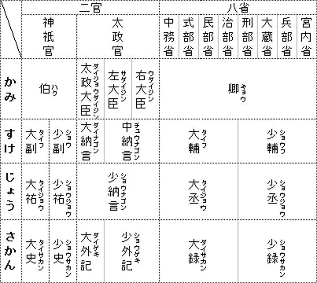 四等官 - JapaneseClass.jp